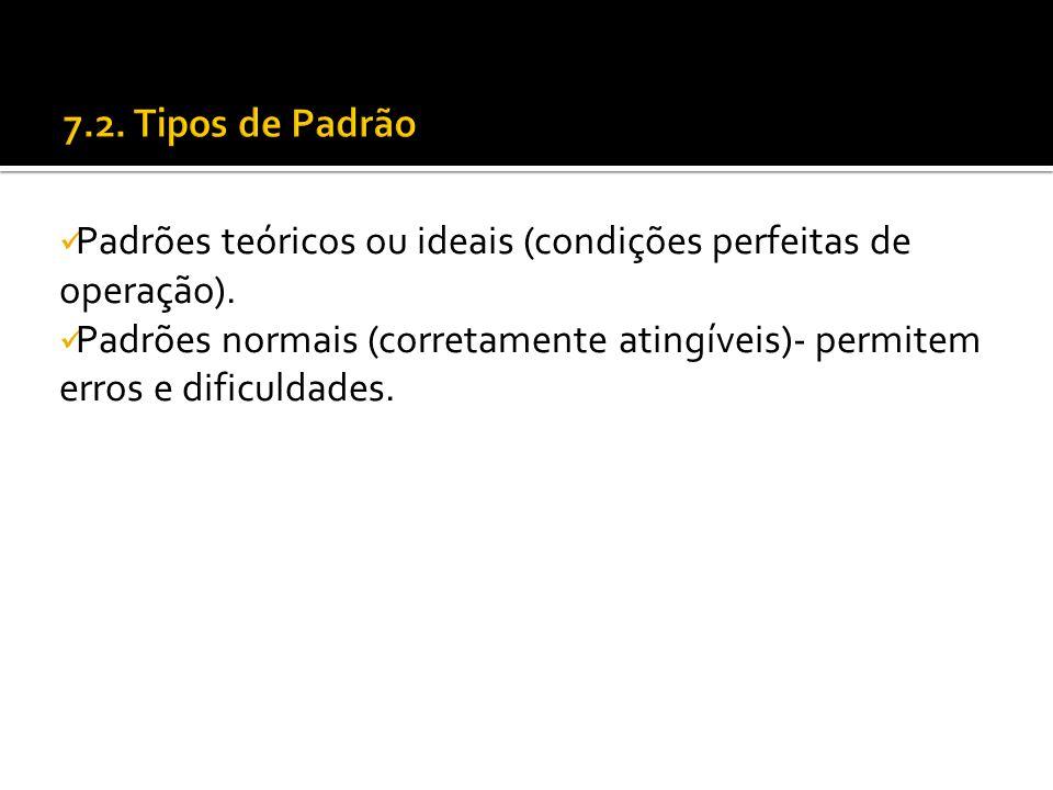 7.2. Tipos de Padrão Padrões teóricos ou ideais (condições perfeitas de operação).