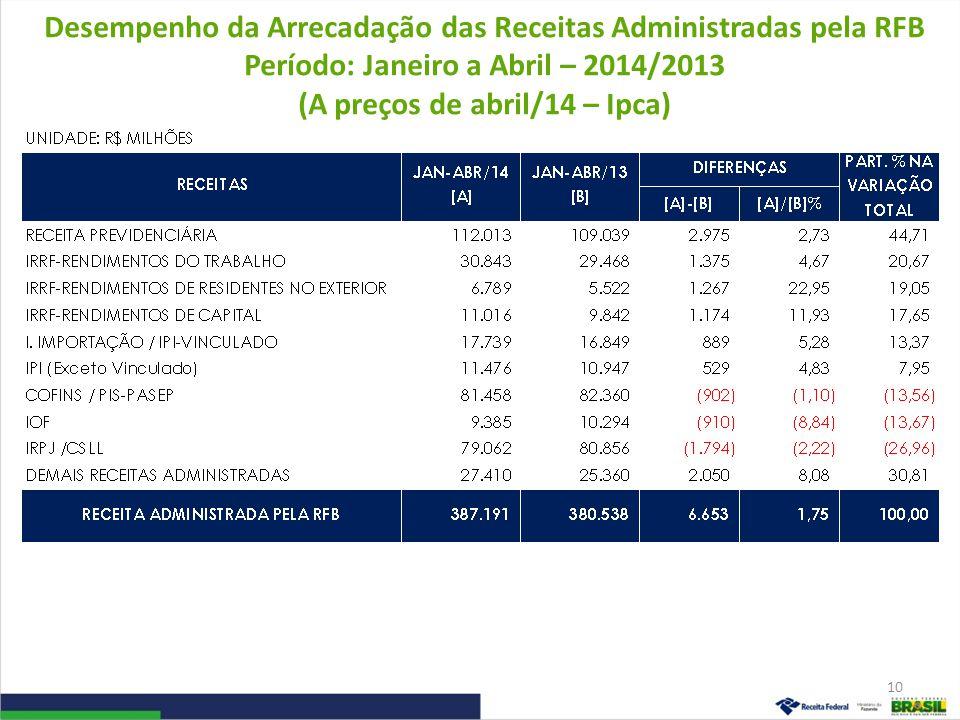 Desempenho da Arrecadação das Receitas Administradas pela RFB Período: Janeiro a Abril – 2014/2013 (A preços de abril/14 – Ipca)