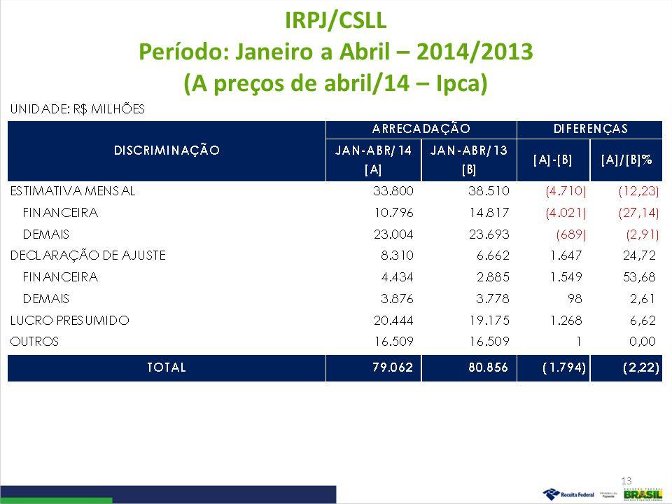 IRPJ/CSLL Período: Janeiro a Abril – 2014/2013 (A preços de abril/14 – Ipca)