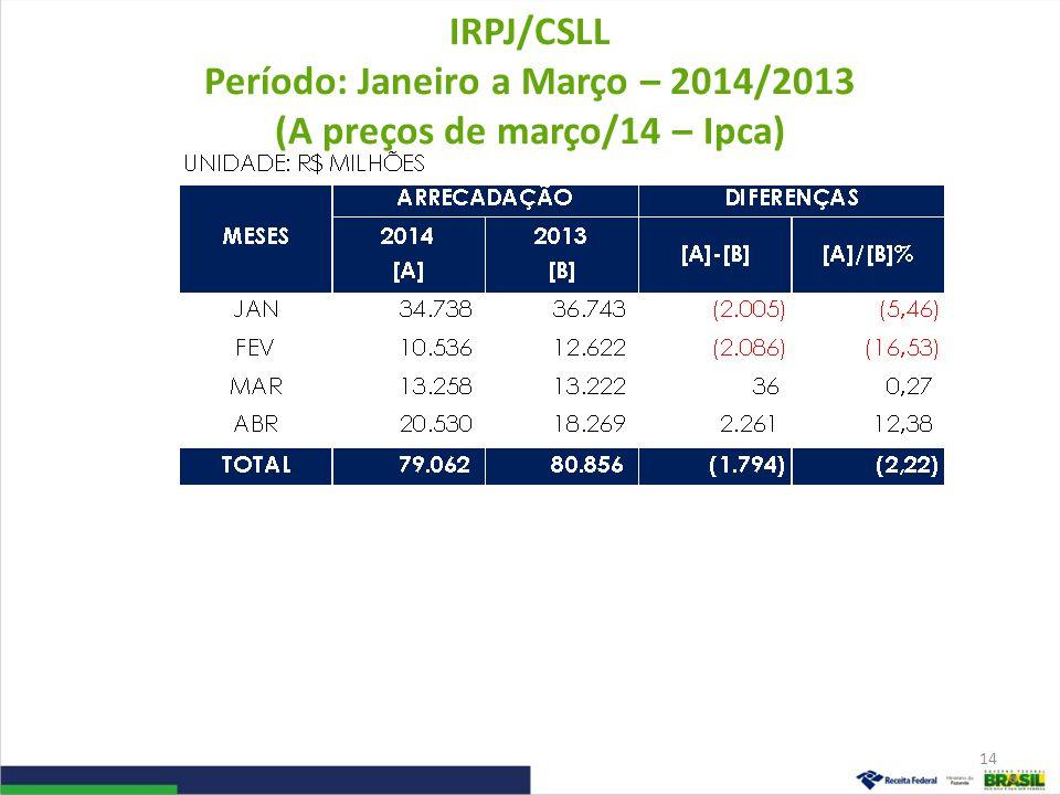 IRPJ/CSLL Período: Janeiro a Março – 2014/2013 (A preços de março/14 – Ipca)