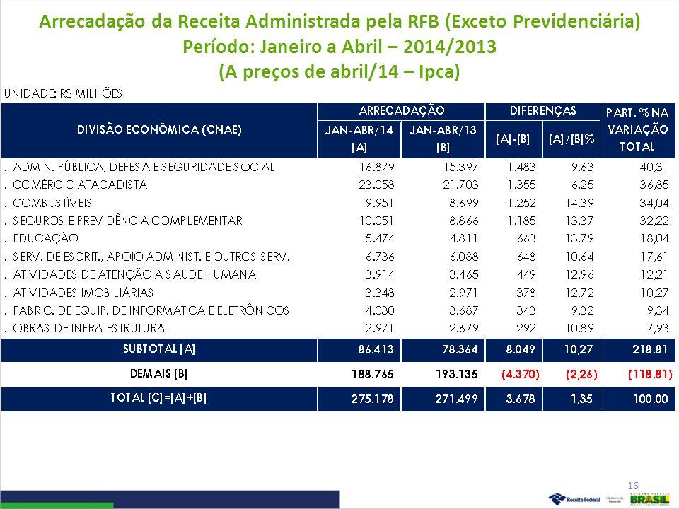 Arrecadação da Receita Administrada pela RFB (Exceto Previdenciária) Período: Janeiro a Abril – 2014/2013 (A preços de abril/14 – Ipca)