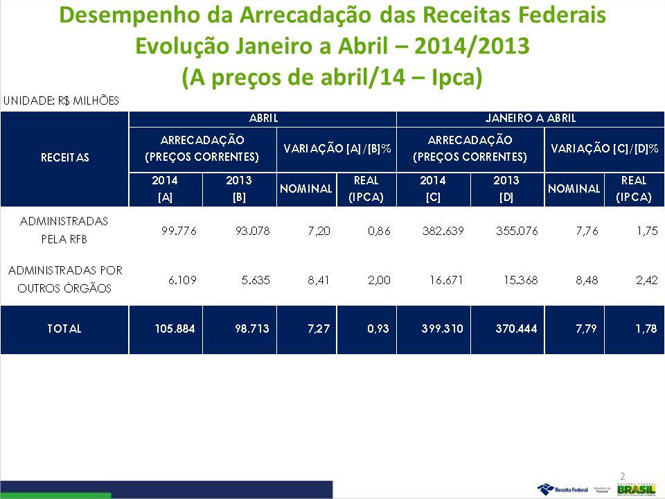 Desempenho da Arrecadação das Receitas Federais Evolução Janeiro a Abril – 2014/2013 (A preços de abril/14 – Ipca)