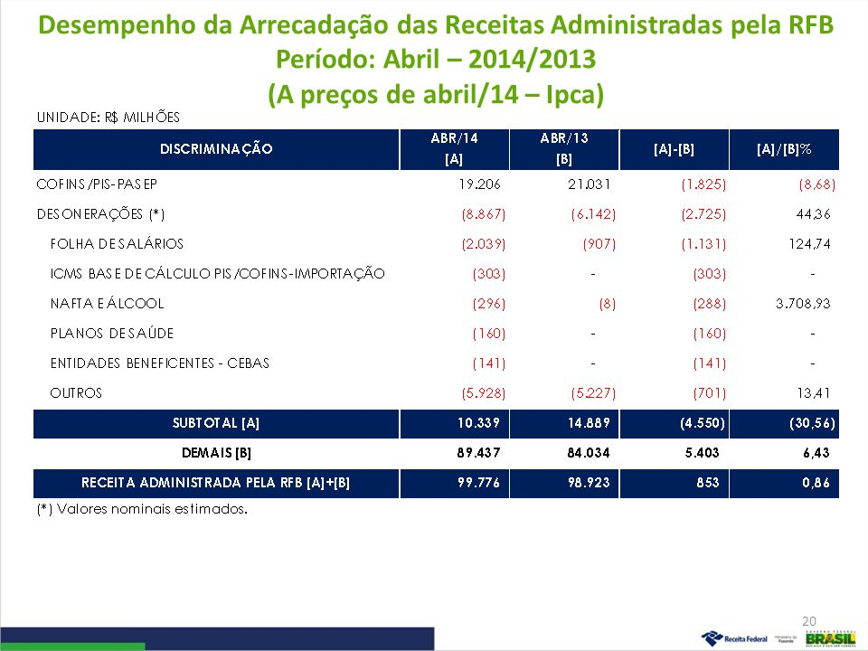 Desempenho da Arrecadação das Receitas Administradas pela RFB Período: Abril – 2014/2013 (A preços de abril/14 – Ipca)