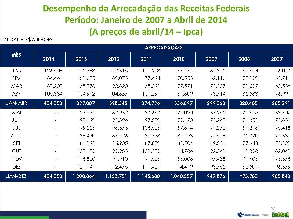 Desempenho da Arrecadação das Receitas Federais Período: Janeiro de 2007 a Abril de 2014 (A preços de abril/14 – Ipca)