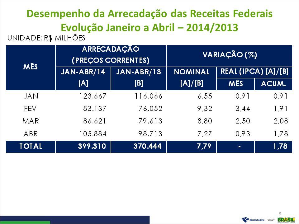 Desempenho da Arrecadação das Receitas Federais Evolução Janeiro a Abril – 2014/2013