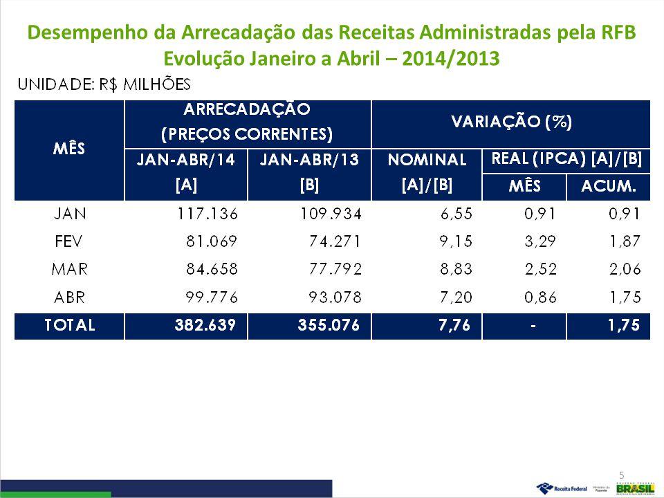 Desempenho da Arrecadação das Receitas Administradas pela RFB Evolução Janeiro a Abril – 2014/2013