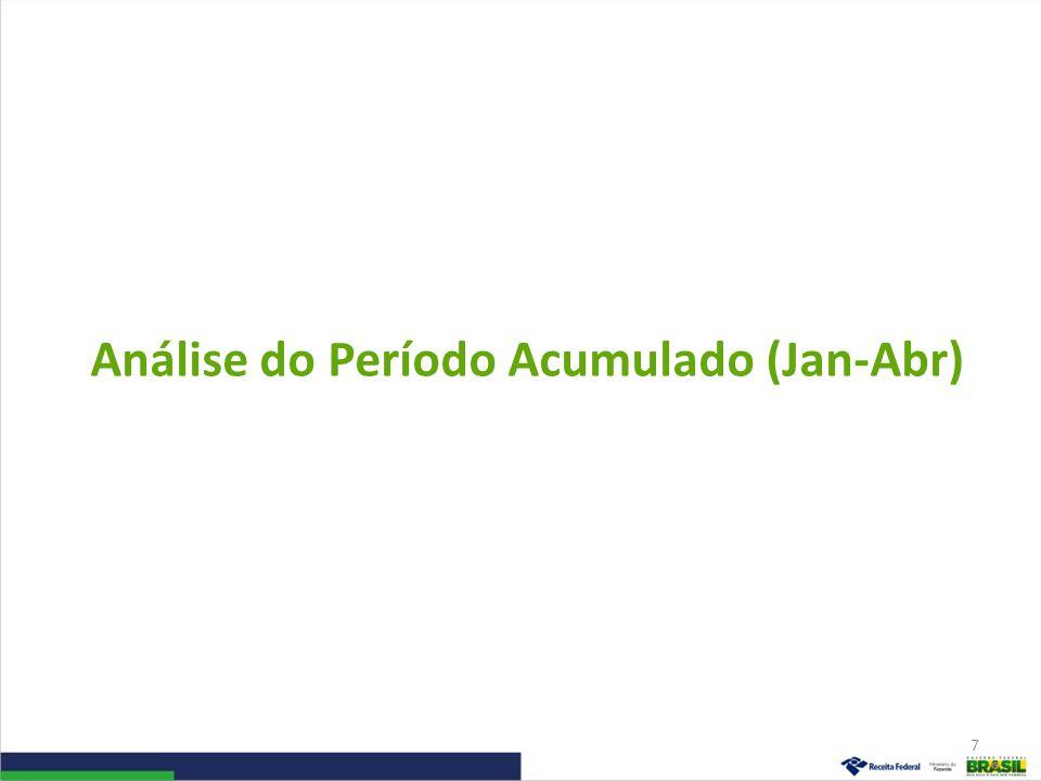 Análise do Período Acumulado (Jan-Abr)