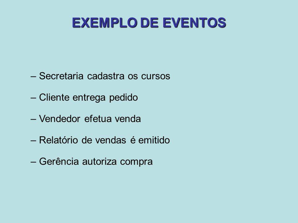 EXEMPLO DE EVENTOS Secretaria cadastra os cursos