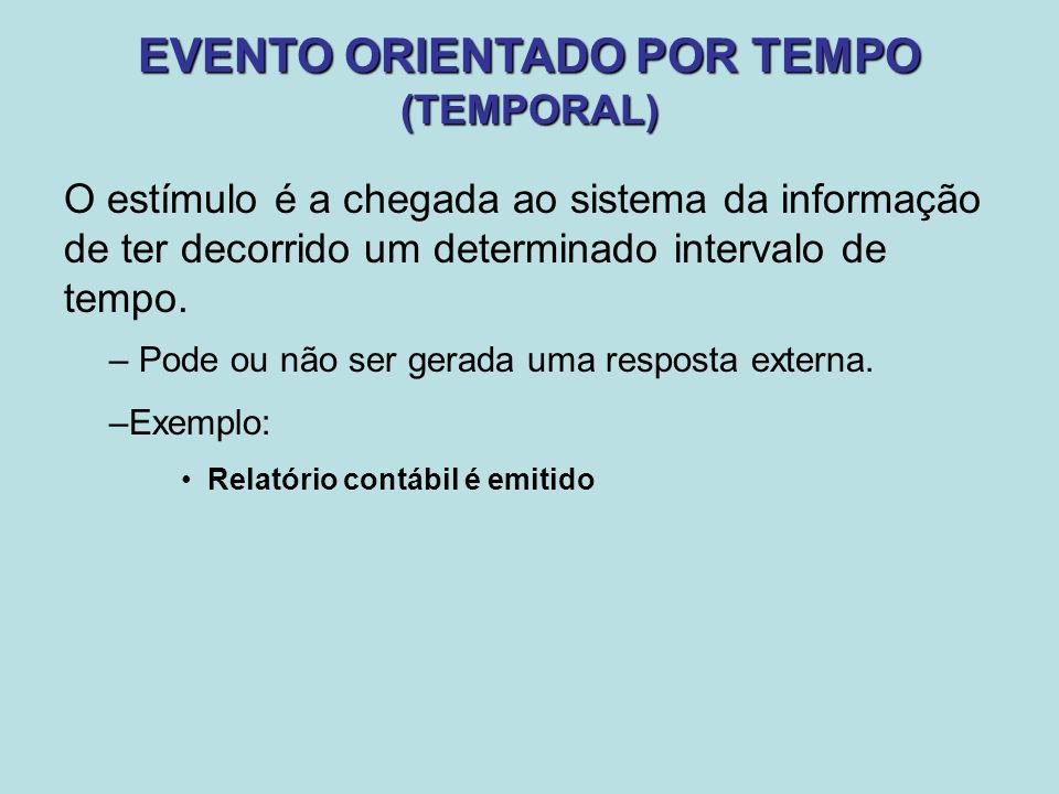EVENTO ORIENTADO POR TEMPO (TEMPORAL)