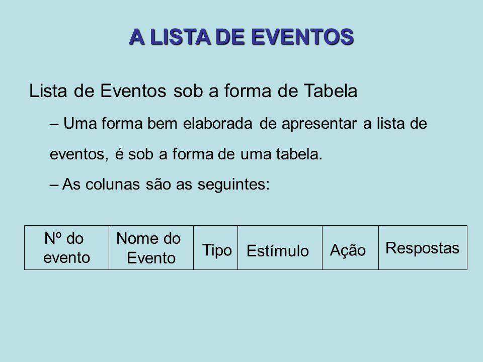 A LISTA DE EVENTOS Lista de Eventos sob a forma de Tabela