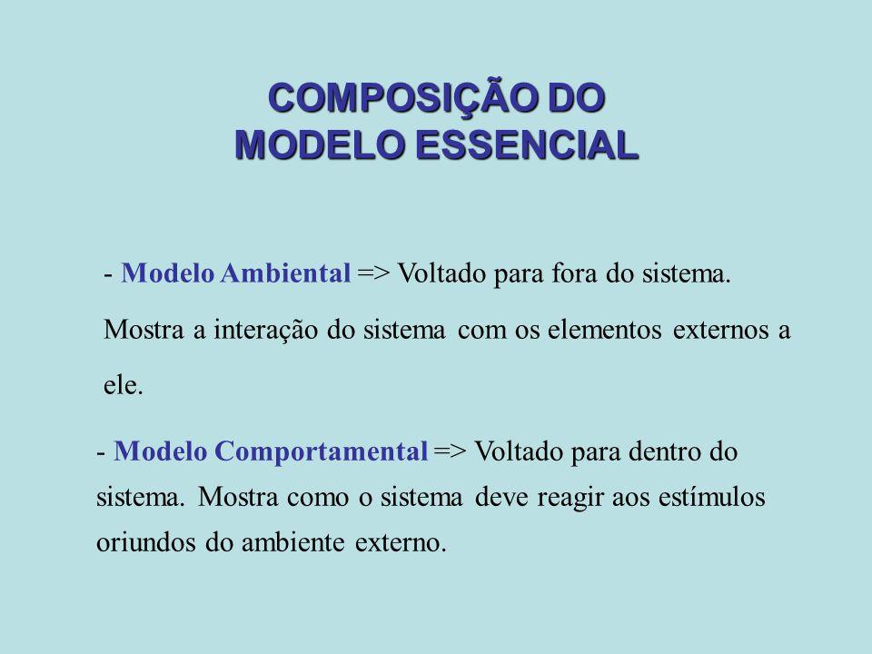 COMPOSIÇÃO DO MODELO ESSENCIAL