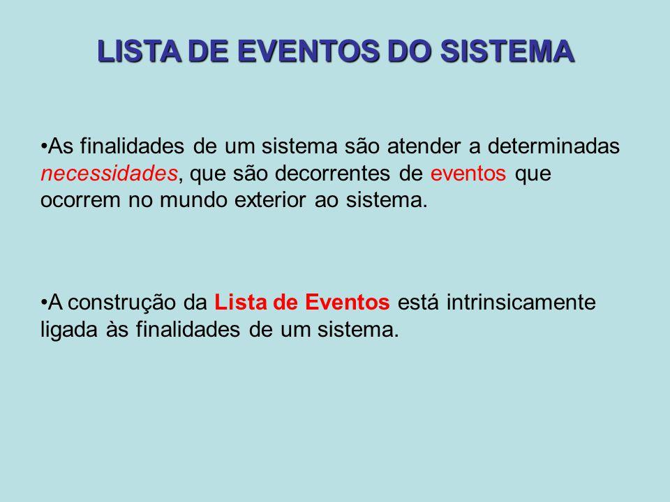 LISTA DE EVENTOS DO SISTEMA