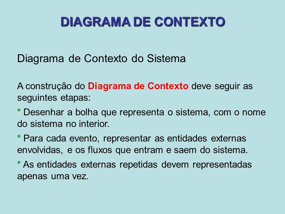 DIAGRAMA DE CONTEXTO Diagrama de Contexto do Sistema