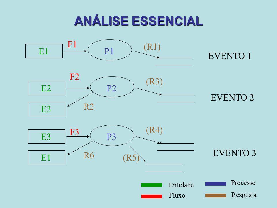 ANÁLISE ESSENCIAL E1 P1 F1 (R1) EVENTO 1 E2 P2 F2 R2 E3 EVENTO 2 (R3)
