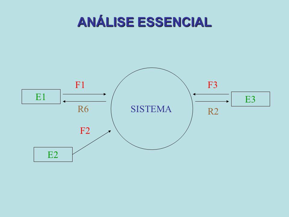 ANÁLISE ESSENCIAL E1 F1 E2 F2 R2 E3 F3 R6 SISTEMA