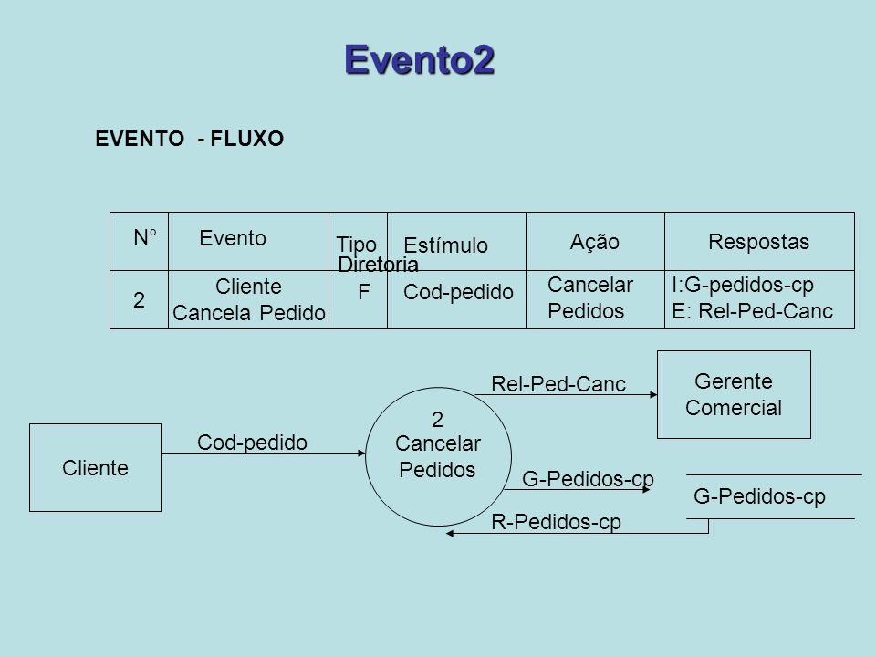 Evento2 EVENTO - FLUXO Ação Respostas N° Evento Tipo Estímulo