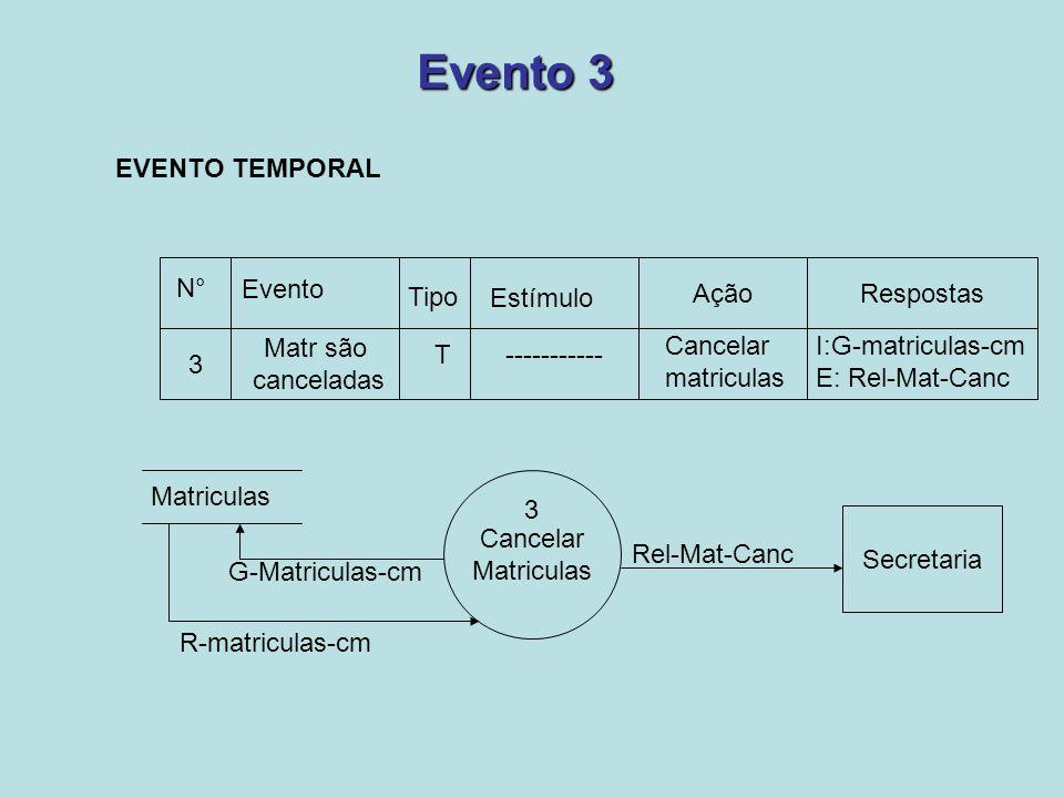 Evento 3 EVENTO TEMPORAL Ação Respostas N° Evento Tipo Estímulo 3