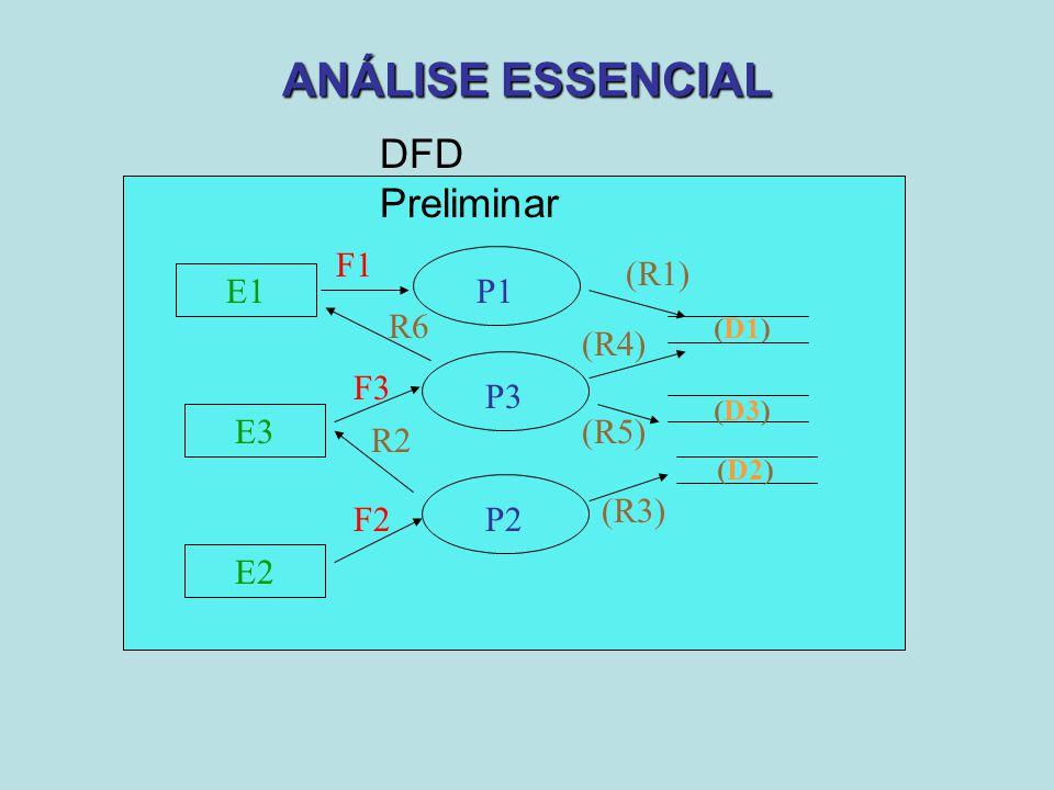 ANÁLISE ESSENCIAL DFD Preliminar E1 P1 F1 (R1) E3 P2 F2 R2 E2 (R3) P3