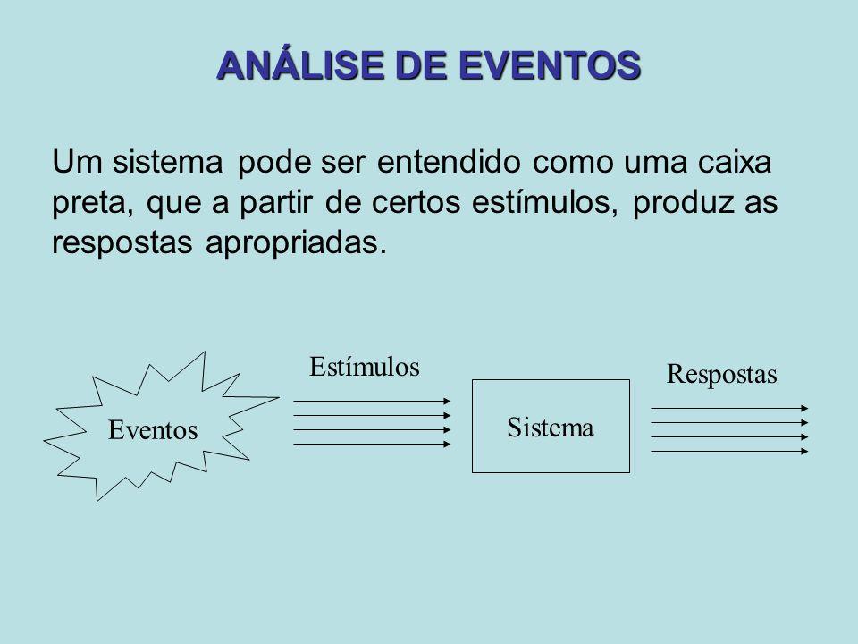 ANÁLISE DE EVENTOS Um sistema pode ser entendido como uma caixa preta, que a partir de certos estímulos, produz as respostas apropriadas.