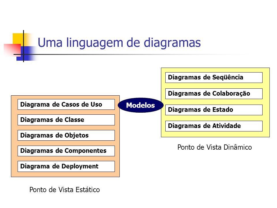Uma linguagem de diagramas