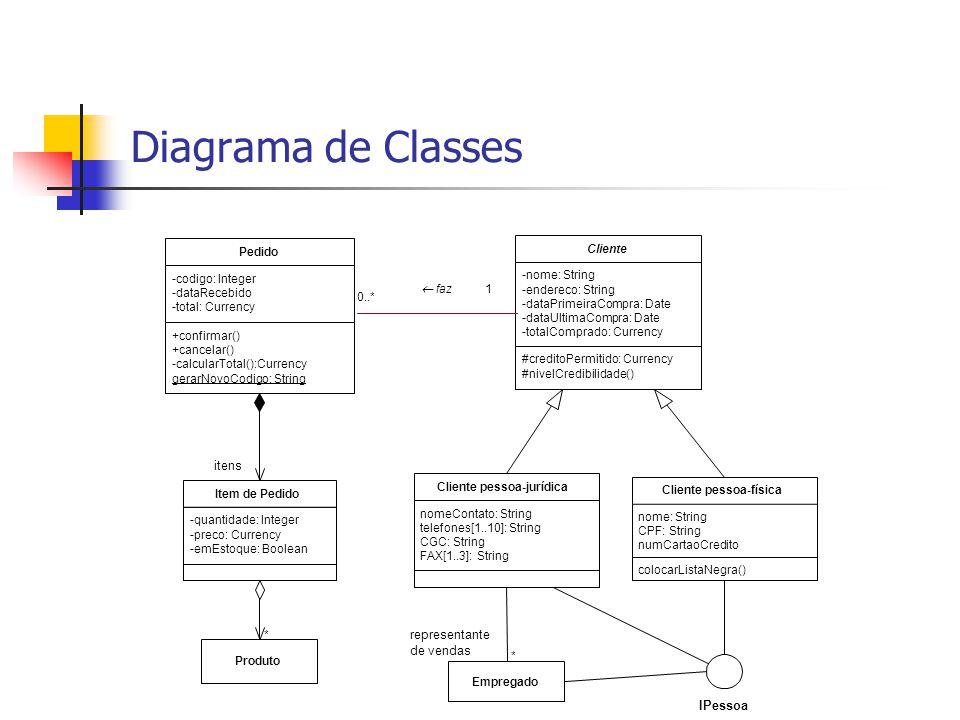 Diagrama de Classes itens representante de vendas IPessoa Pedido