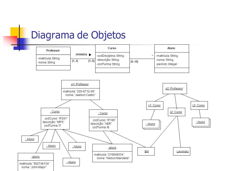 Diagrama de Objetos * -matrícula: String -nome: String Professor