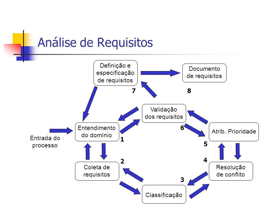 Análise de Requisitos Definição e especificação de requisitos