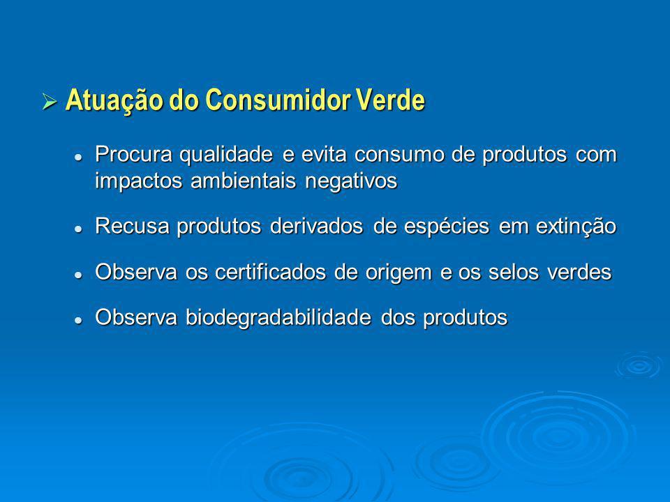 Atuação do Consumidor Verde