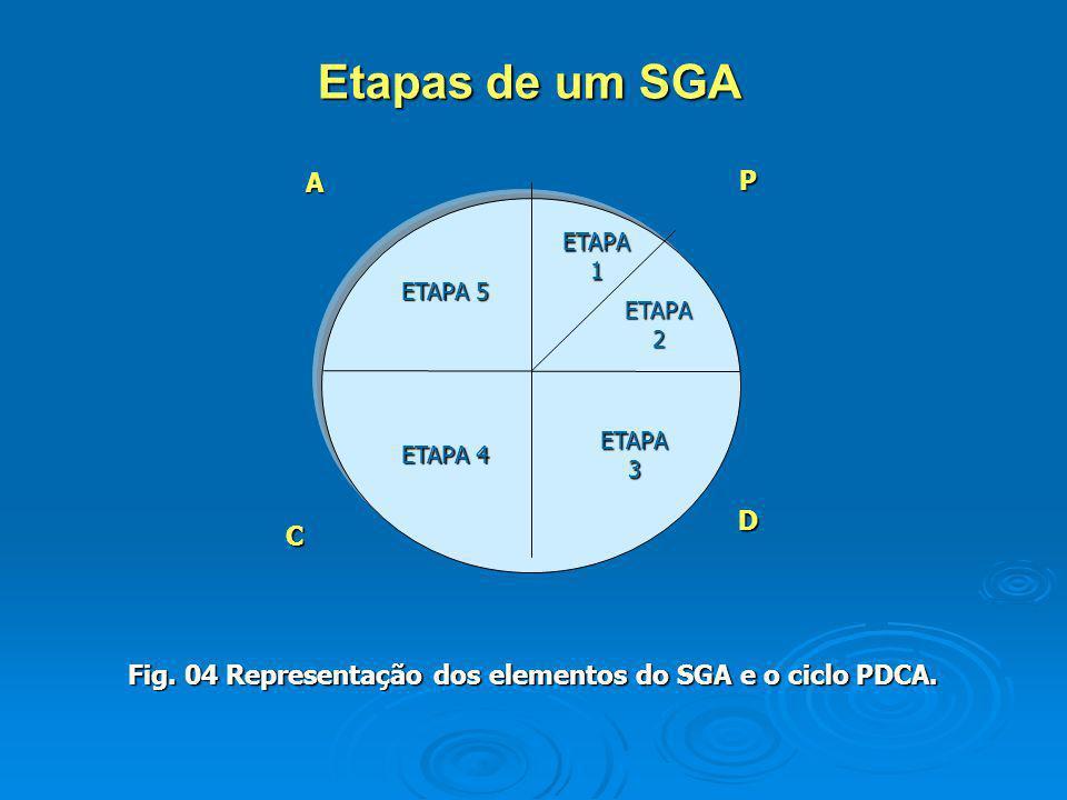 Etapas de um SGA ETAPA. 1. ETAPA 5. 2. ETAPA 4.