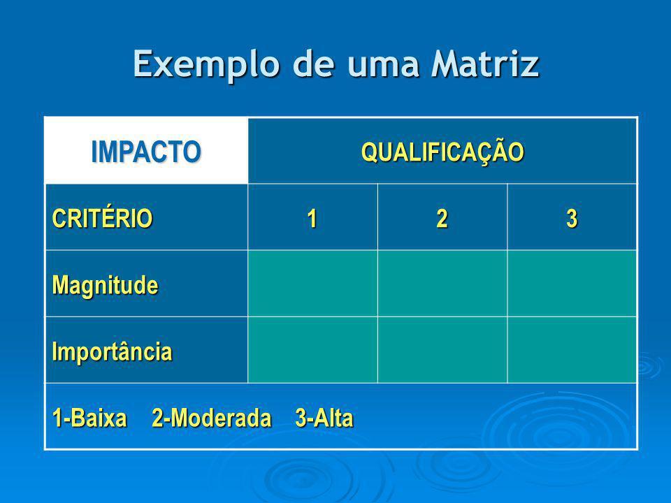 Exemplo de uma Matriz IMPACTO QUALIFICAÇÃO CRITÉRIO 1 2 3 Magnitude