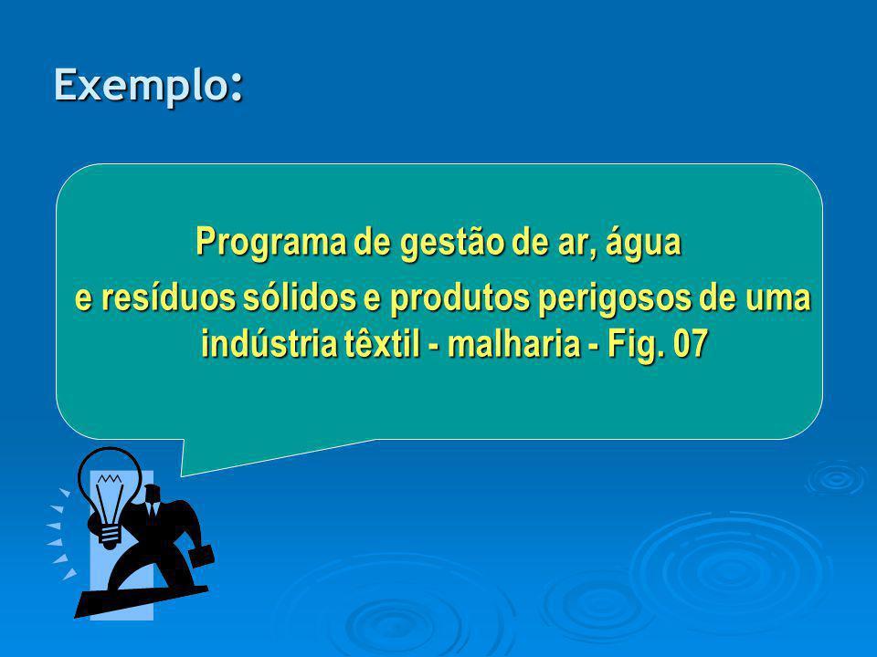 Programa de gestão de ar, água