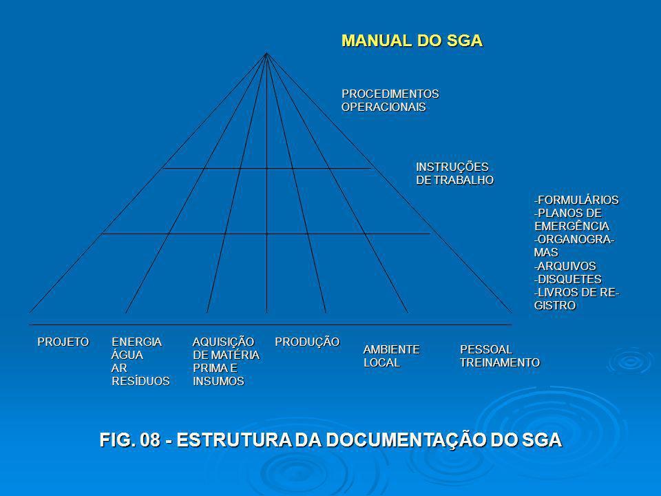 FIG. 08 - ESTRUTURA DA DOCUMENTAÇÃO DO SGA