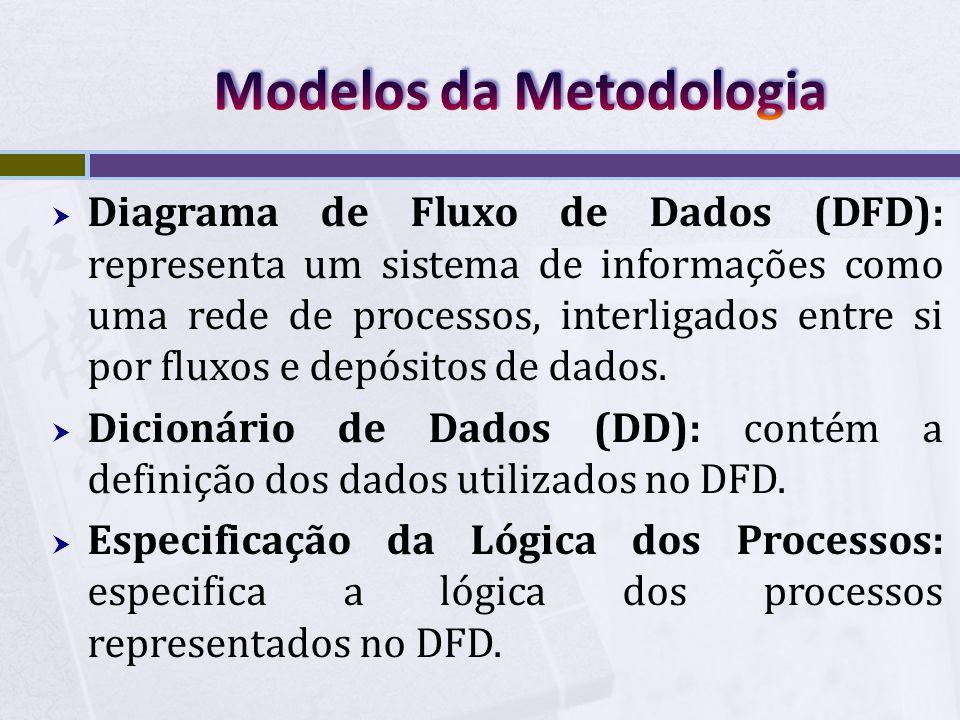 Modelos da Metodologia