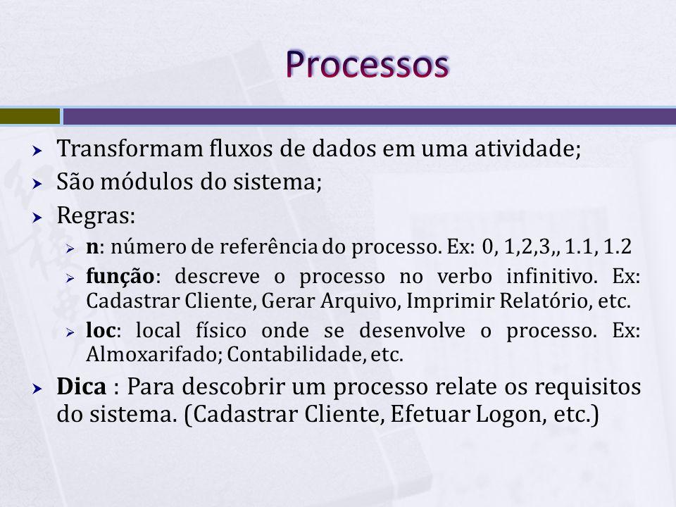Processos Transformam fluxos de dados em uma atividade;