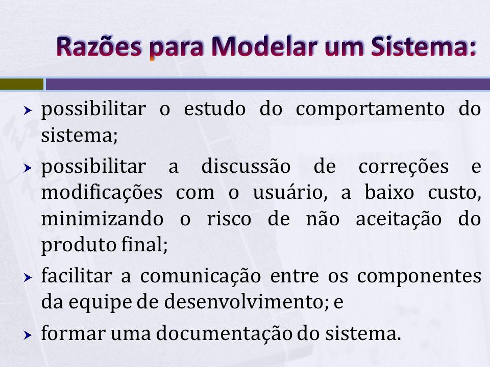 Razões para Modelar um Sistema: