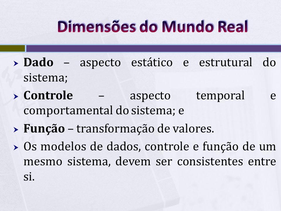 Dimensões do Mundo Real