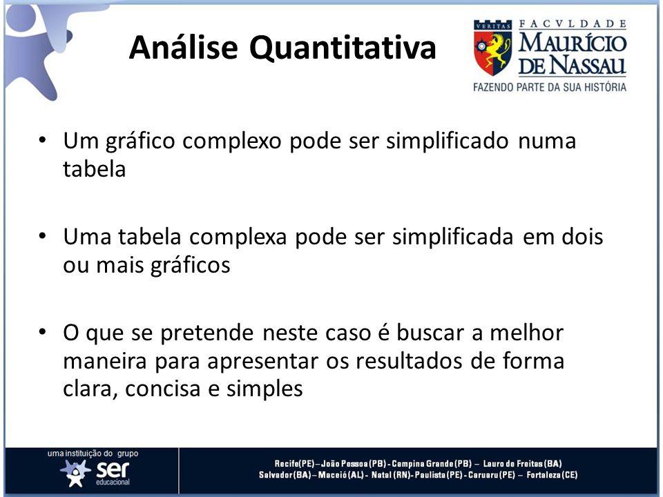 Análise Quantitativa Um gráfico complexo pode ser simplificado numa tabela. Uma tabela complexa pode ser simplificada em dois ou mais gráficos.