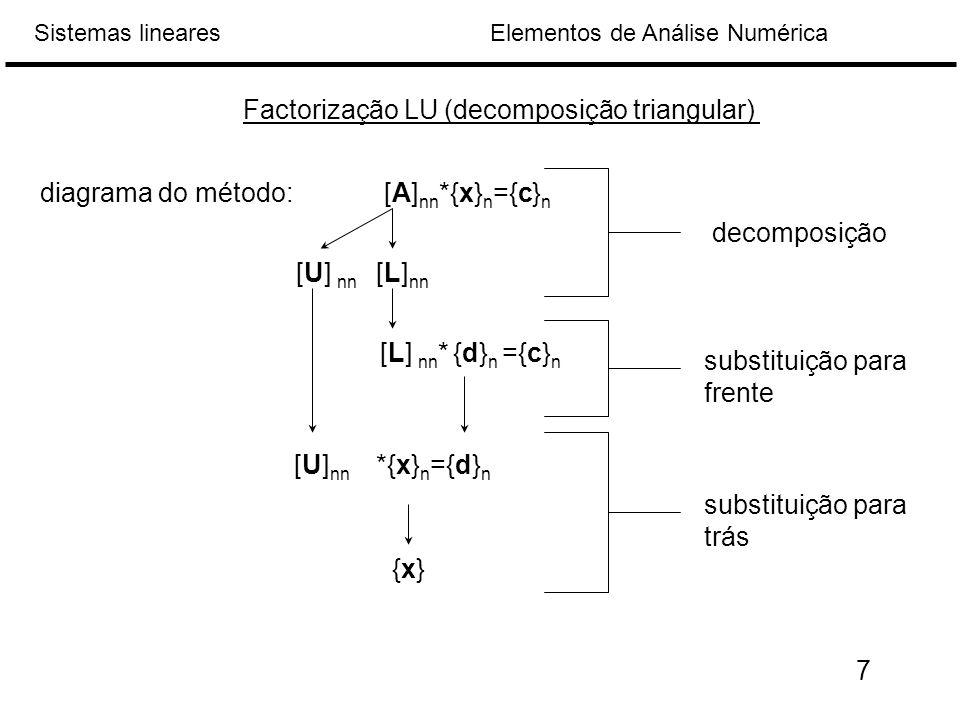 Factorização LU (decomposição triangular)