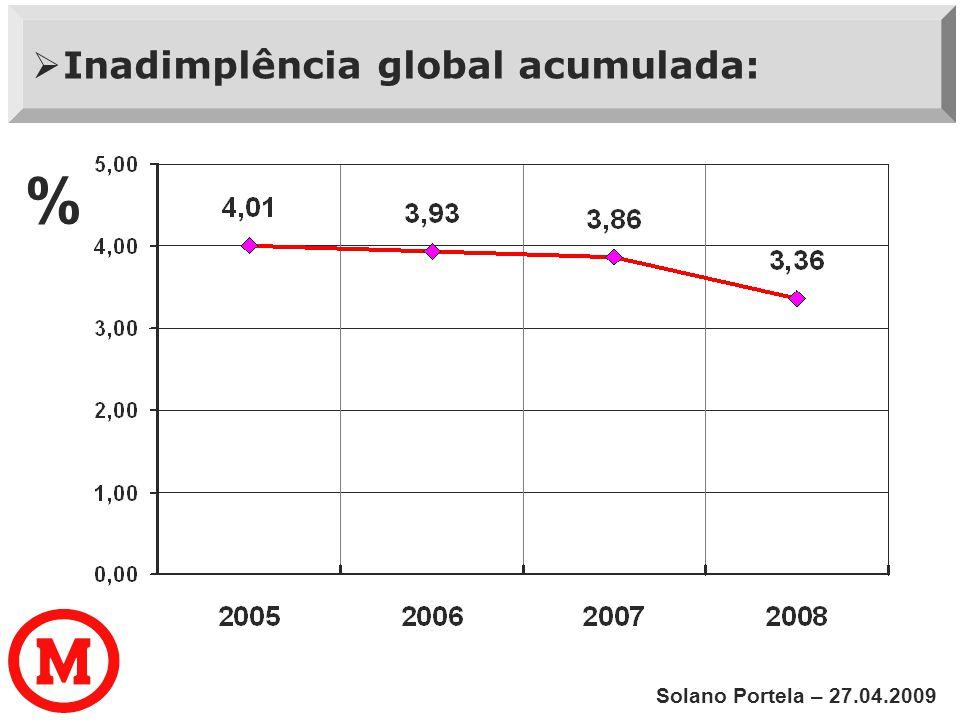 Inadimplência global acumulada: