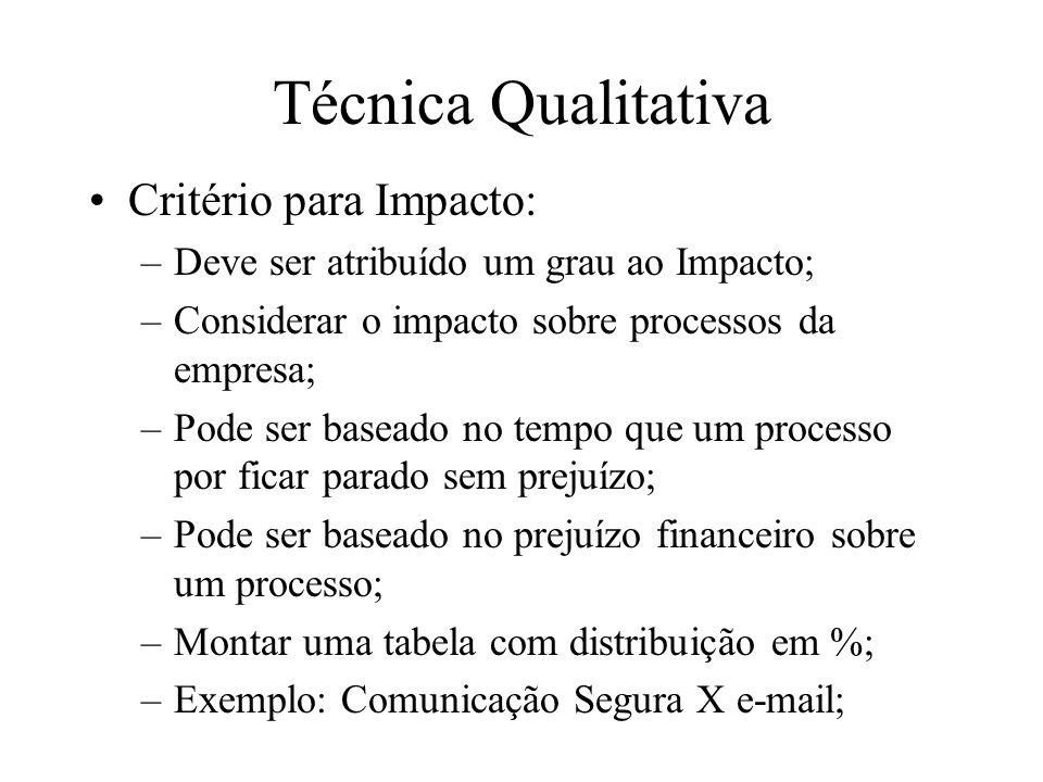 Técnica Qualitativa Critério para Impacto:
