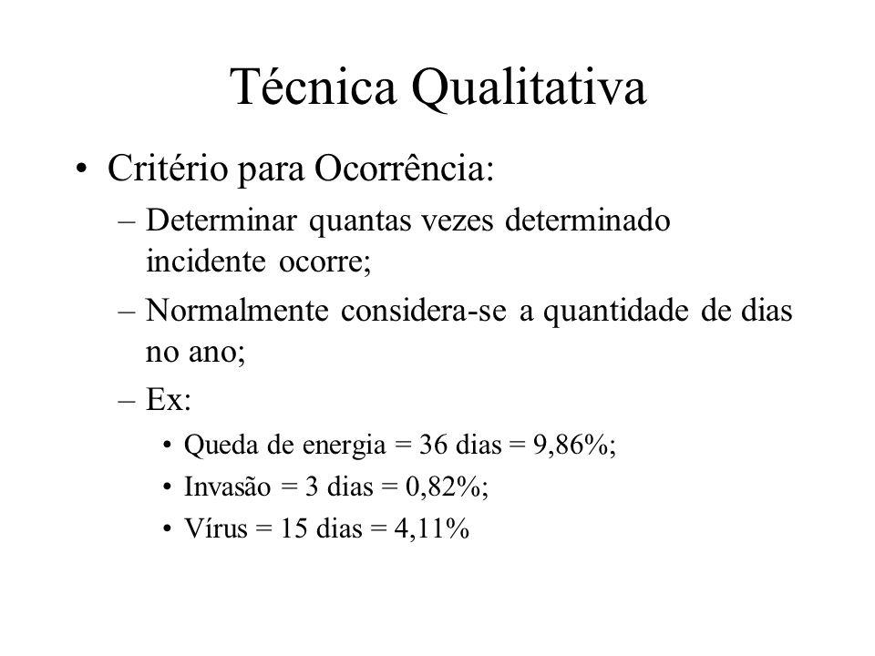 Técnica Qualitativa Critério para Ocorrência: