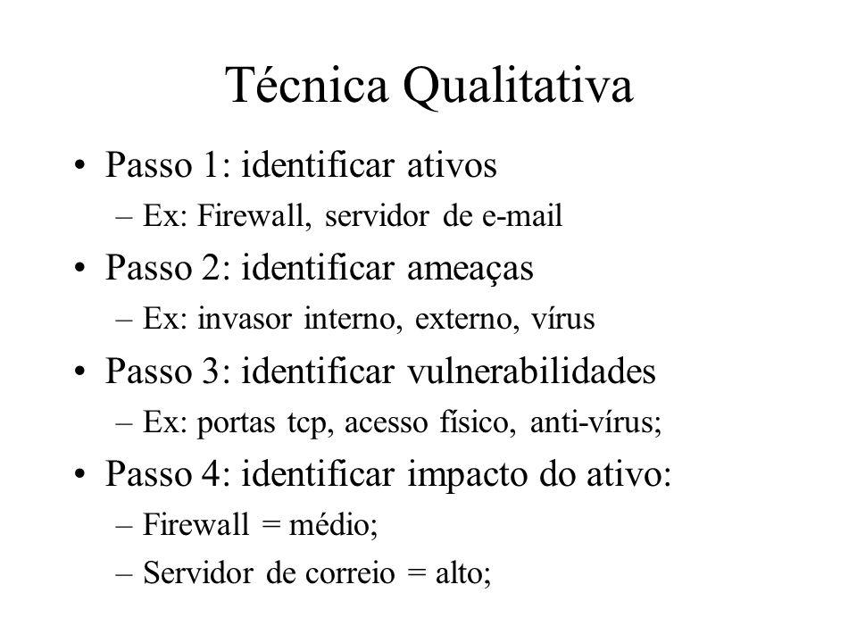 Técnica Qualitativa Passo 1: identificar ativos