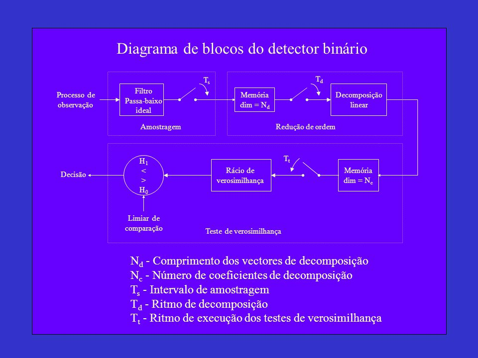 Diagrama de blocos do detector binário