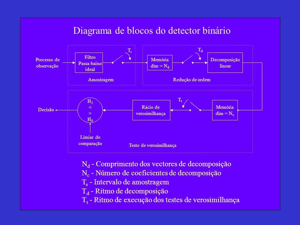 Diagrama de blocos do detector binário