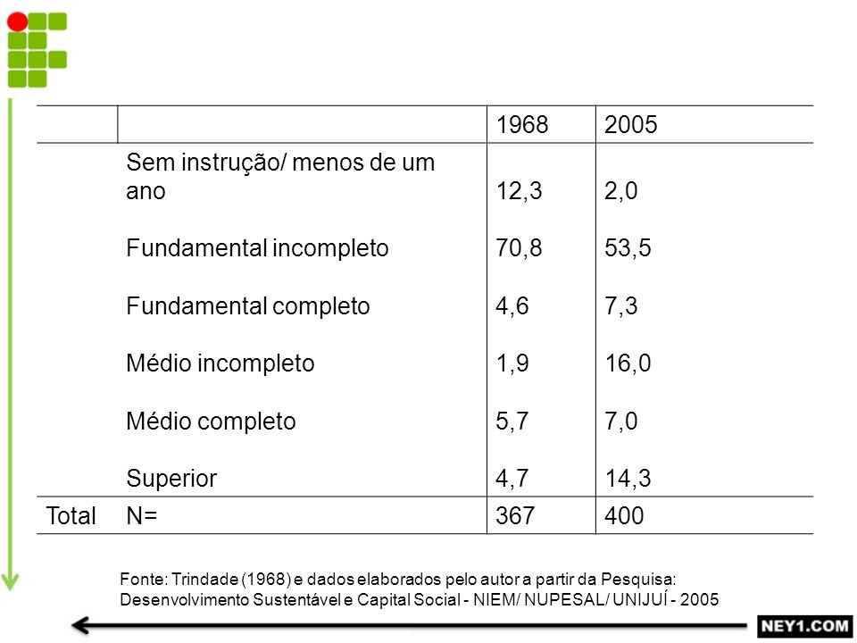 Escolaridade do ijuiense (%)