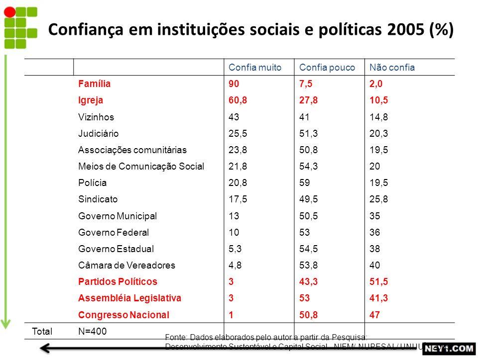 Confiança em instituições sociais e políticas 2005 (%)