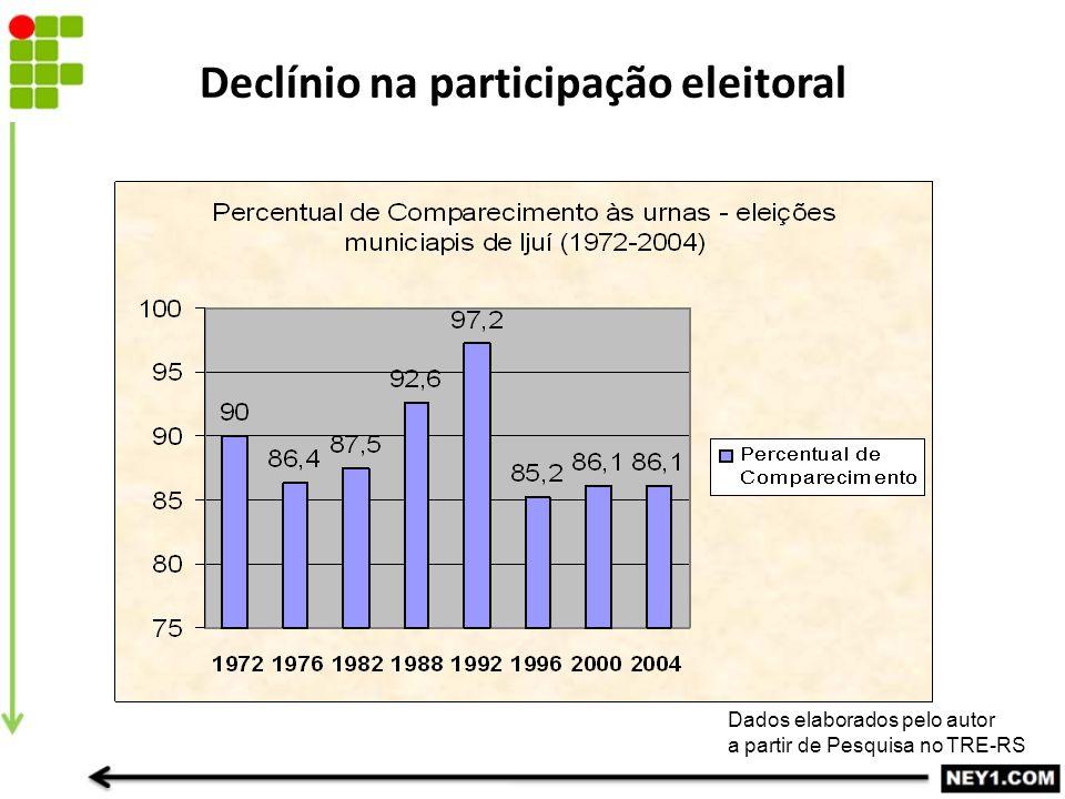 Declínio na participação eleitoral