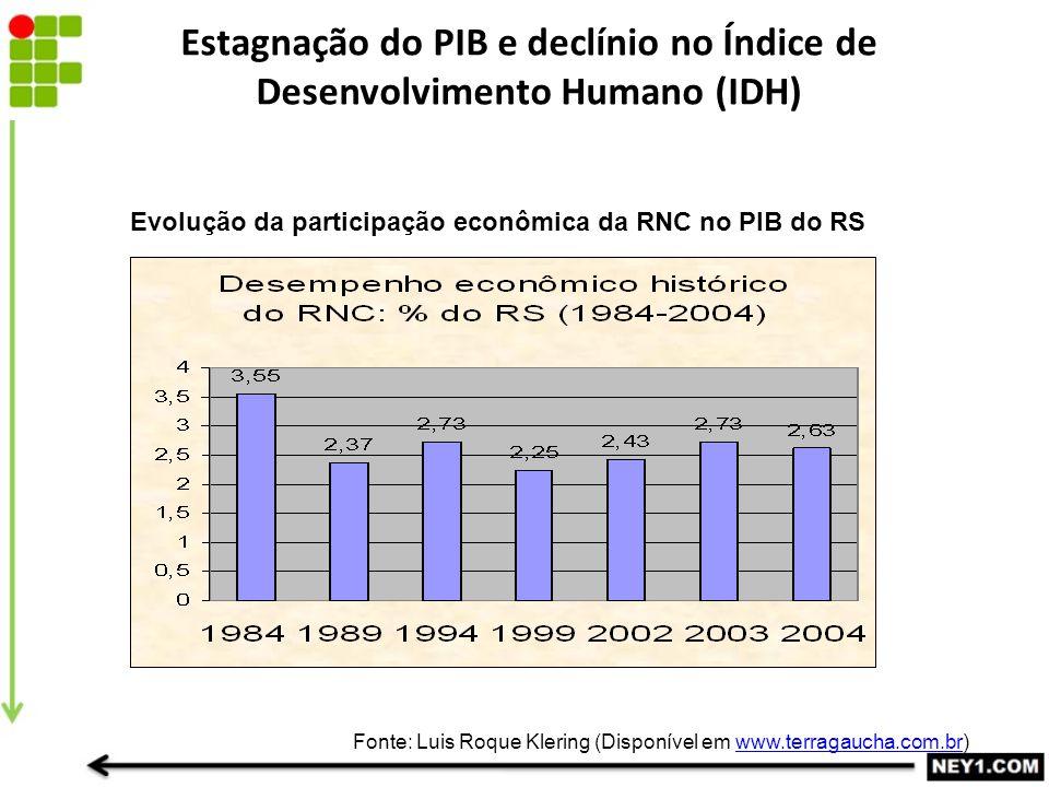 Estagnação do PIB e declínio no Índice de Desenvolvimento Humano (IDH)