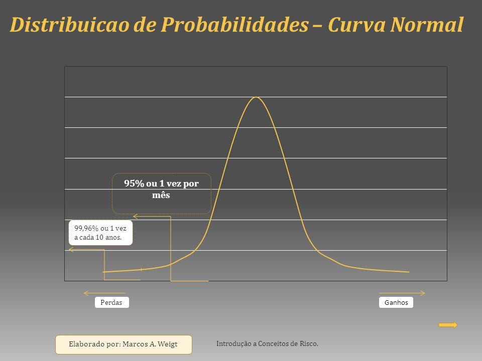 Distribuicao de Probabilidades – Curva Normal