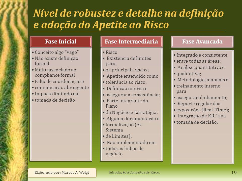 Nível de robustez e detalhe na definição e adoção do Apetite ao Risco